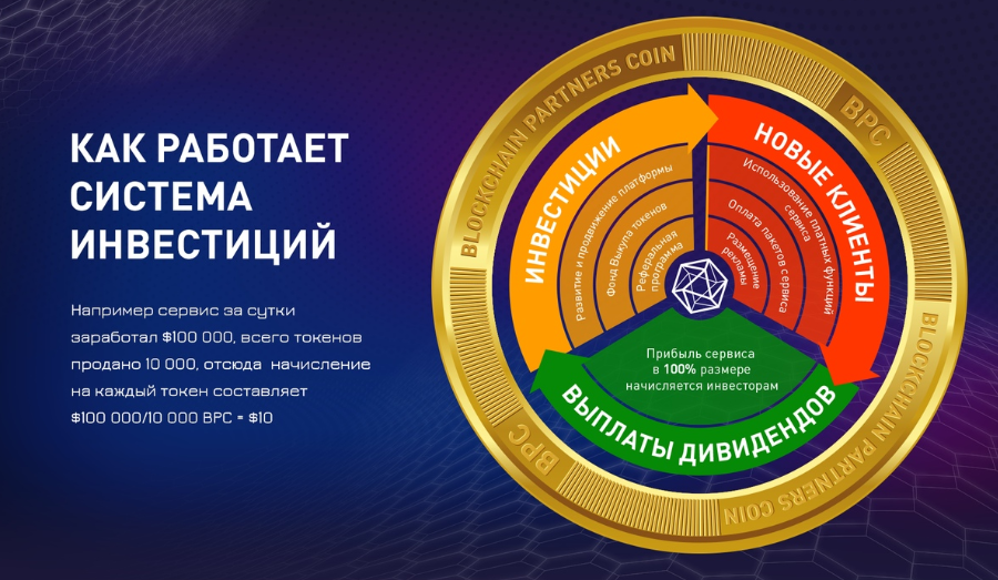 Платформа Blockchain Partners Pro- рекламная платформа, при ее использовании Ваша реклама будет транслироваться сразу на 4 соцсети.<br /><br />  Имея монеты BPP, Вы будете получать на них ежедневно часть прибыли этой рекламной платформы.  <br /><br /> https://clck.ru/HZNs6